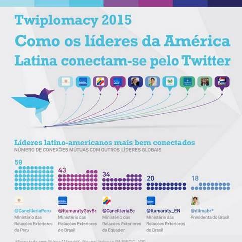 O twitter e a diplomacia