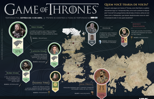 HBO GO: agora nas smart tvs LG com muito Game Of Thrones